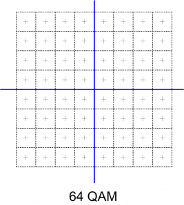 64-QAM
