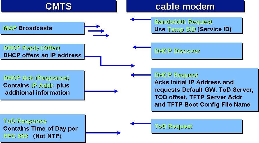 DHCP and ToD