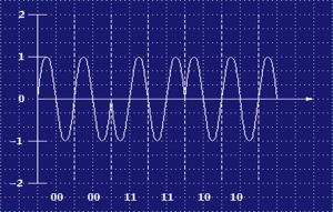 Phase Shift Keying Modulation