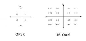 QPSK and 16-QAM Modulation