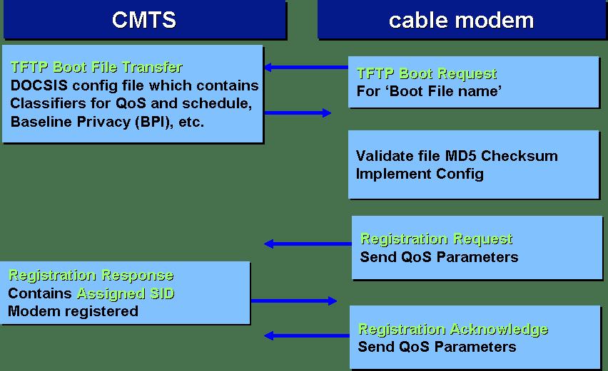 TFTP Download and Registration