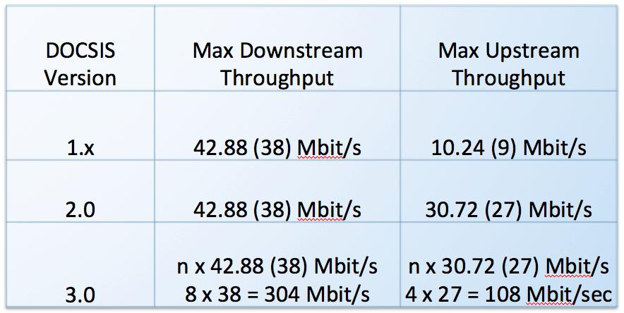 DOCSIS 3.0 Speed Comparison Chart