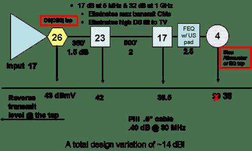 system-plant-design-variations