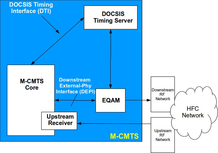 Modular CMTS - M-CMTS Architecture