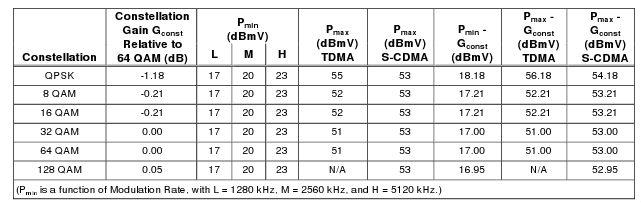 DOCSIS 3.0 Cable Modem 4 Channel Transmit Power