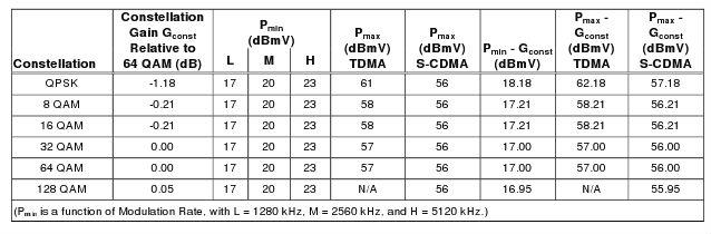 DOCSIS 3.0 Cable Modem 1 Channel Transmit Power Levels
