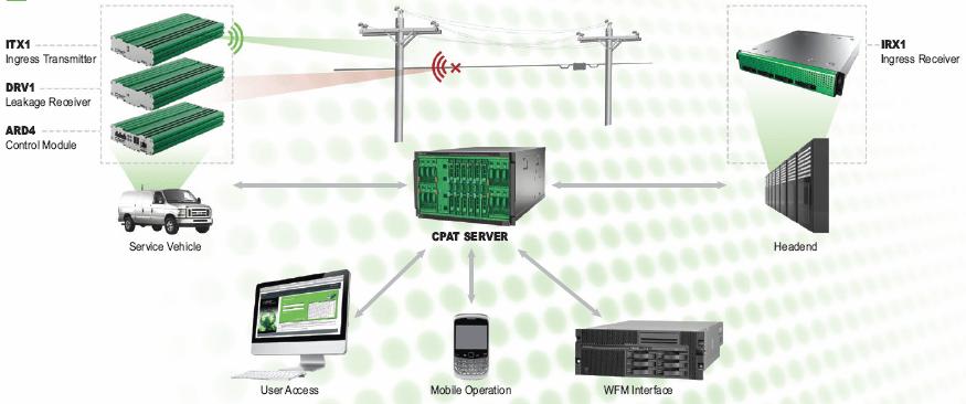CPAT Flex Platform Architecture
