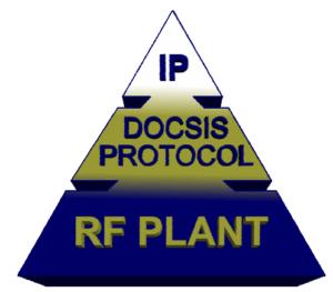 DOCSIS Hierarchy