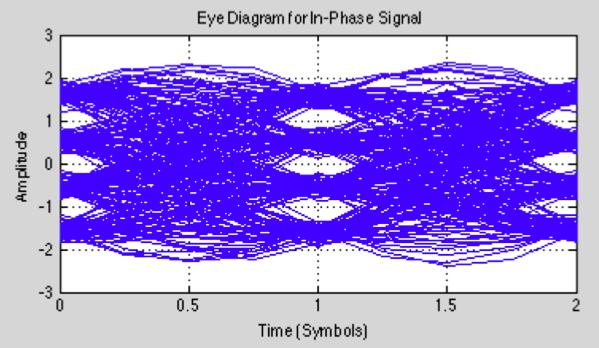 16-QAM Signals