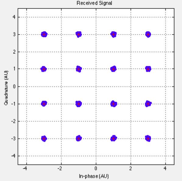 16-QAM Constellation Diagram