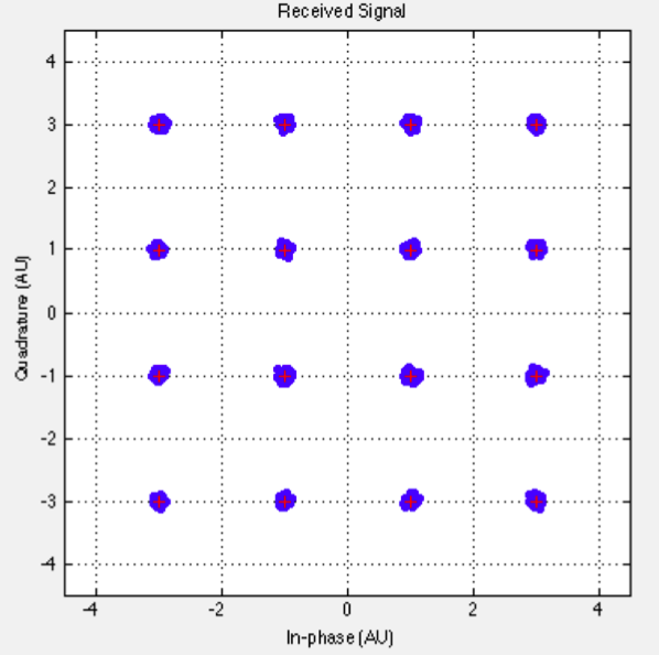 Docsis U00ae  Modulation Options And Impacts