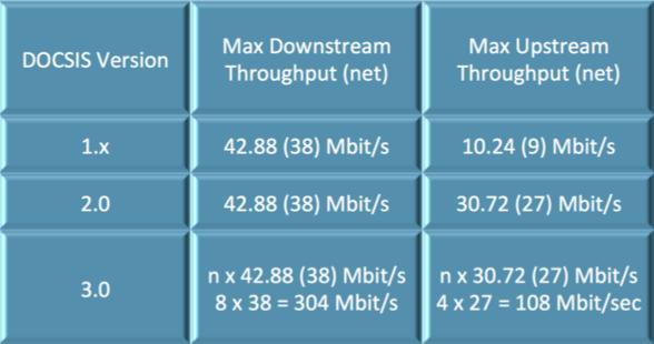 DOCSIS Version Throughput Comparison