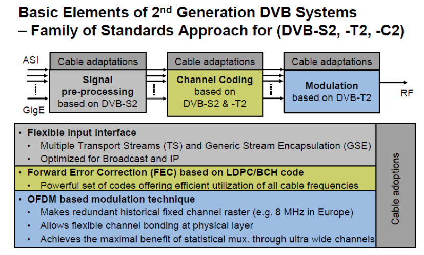 "Basic Elements of 2nd Generation DVB Systems, an excerpt from ""Current Status Of DVB-C2 – What The New Technology May Bring"", Sep2009, Dr. Dirk Jaeger, ReDeSign"