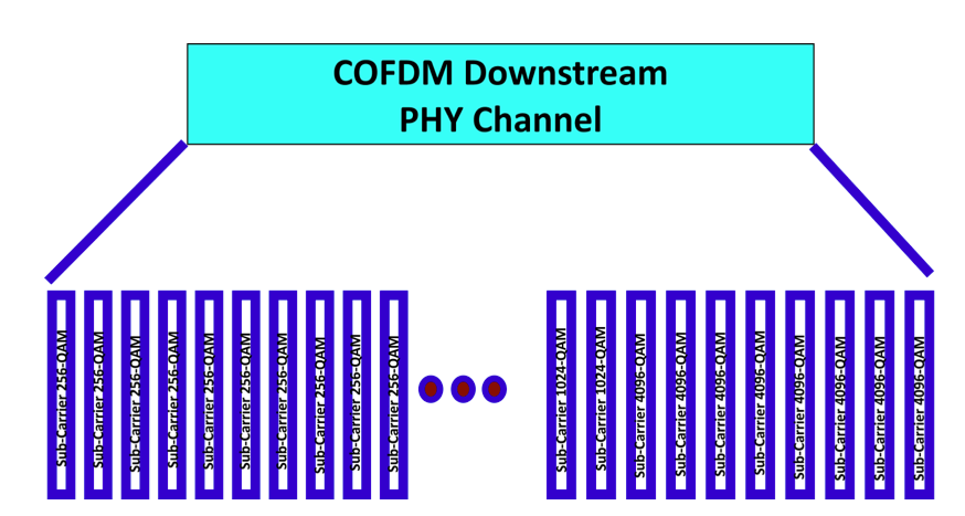 COFDM Multi-Carrier Technique Illustrated with Sub-Carriers