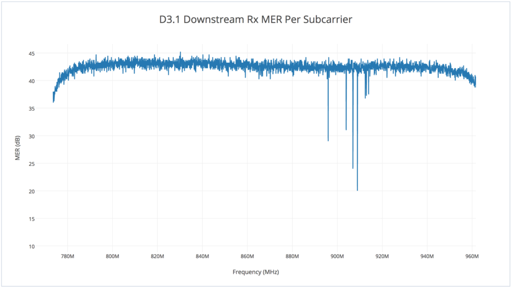 DOCSIS 3.1 Downstream RxMER Per Subcarrier
