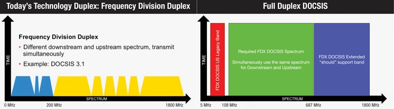 Full Duplex DOCSIS | Enabling increased bandwidth and speed